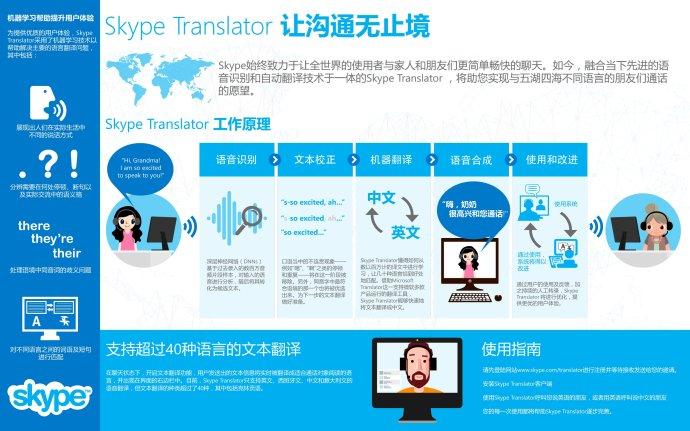 挑战中英实时语音翻译——Skype<wbr>Translator<wbr>中文预览版登陆中国