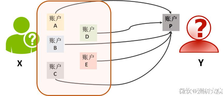 图1: 多账户与单一账户交易会被关联