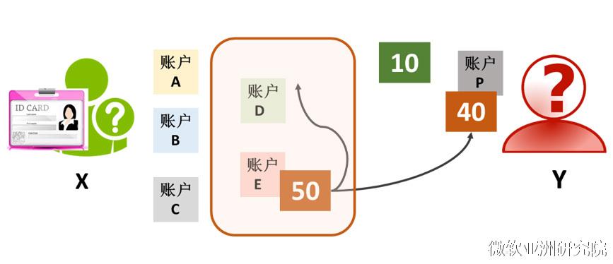 图2:零钱账户与其他账户会被关联