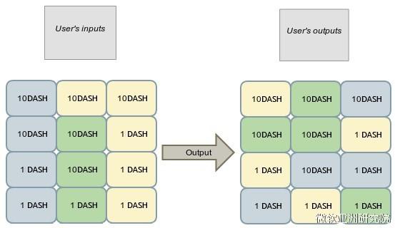 图4:合币技术可以将多个用户的多笔交易进行混合[3]