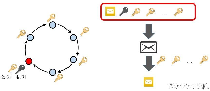 图6:环状签名可以隐藏交易发起人的信息