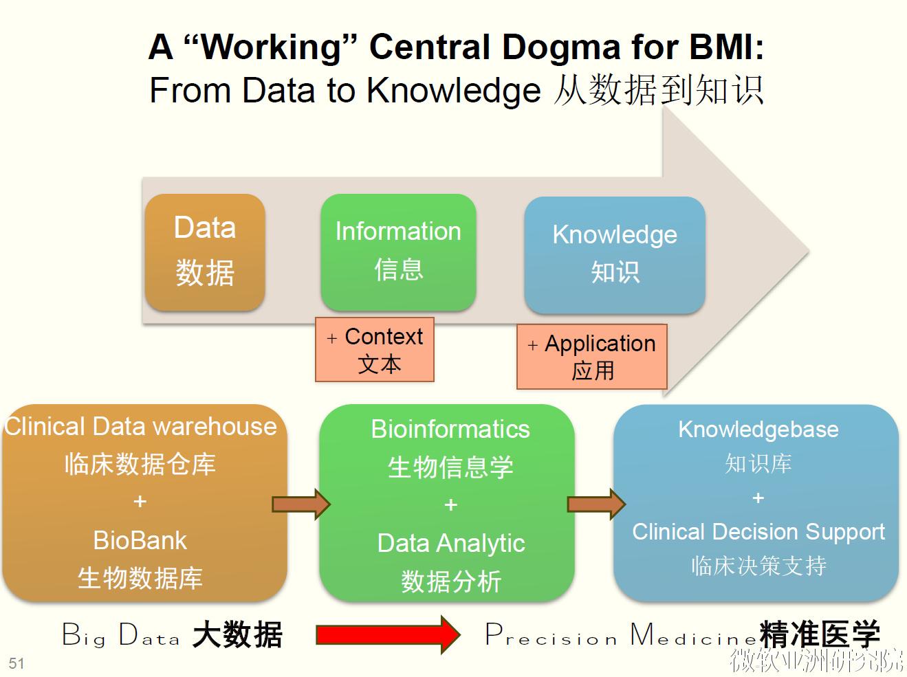 智慧医疗,需要的不只是大数据