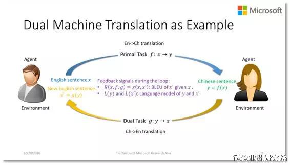 刘铁岩:对偶学习推动人工智能的新浪潮