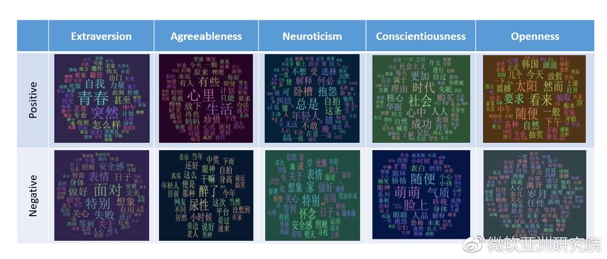 讲堂|<wbr>谢幸:用户画像、性格分析与聊天机器人
