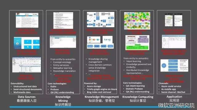 演讲|程骉:智慧医疗产业化应用的挑战和解决之道