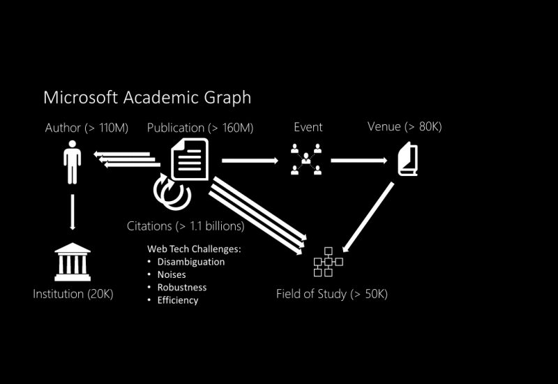 Open Academic Graph