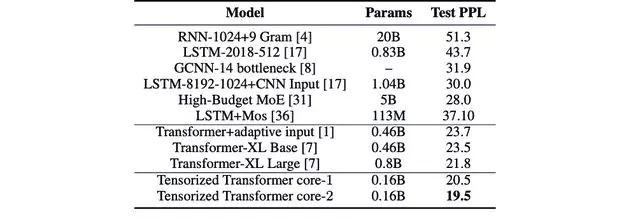 Transformer Language Model