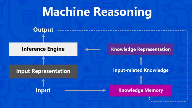 机器推理系列文章概览:七大NLP任务最新方法与进展
