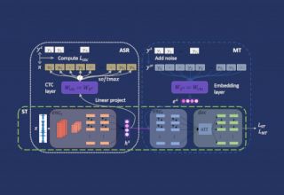 Image for AAAI 2020丨沟壑易填:端到端语音翻译中预训练和微调的衔接方法