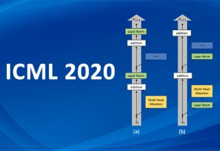 Image for ICML 2020   摆脱warm-up!巧置LayerNorm使Transformer加速收敛