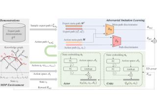 Image for SIGIR 2020   知识图谱上推荐推理的模仿学习框架