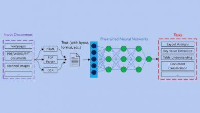 文檔智能:通用文檔预训练模型与数据集,推动NLP落地升级