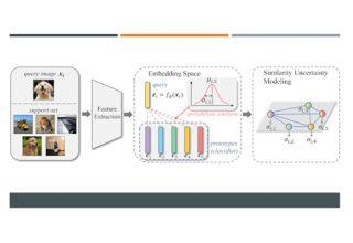 Image for IJCAI 2021   不确定性感知小样本图像分类模型,实现SOTA性能