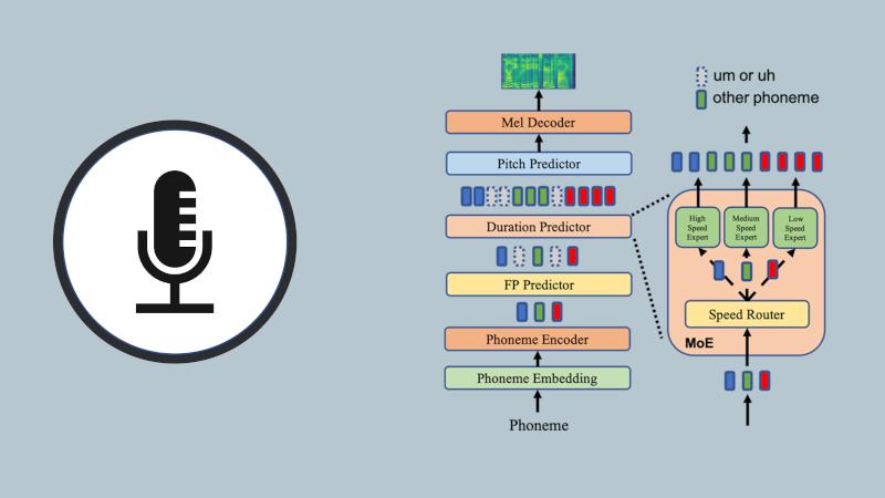 Image for 应对个性化定制语音合成挑战,微软推出AdaSpeech系列研究